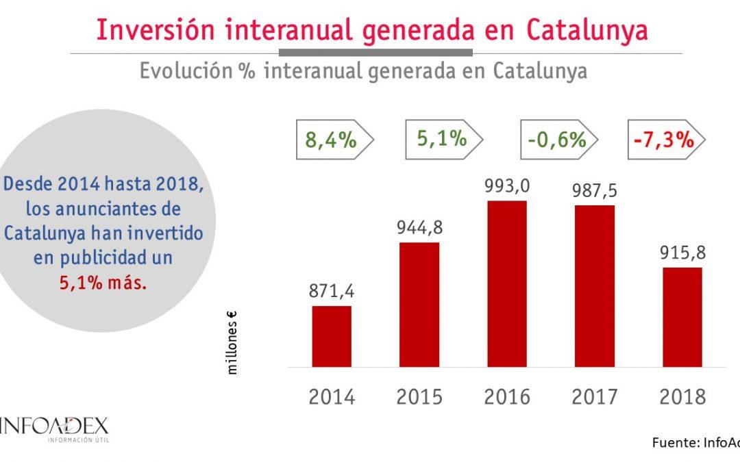 La inversión publicitaria generada por los anunciantes de Catalunya supone 915,8 millones de euros en 2018